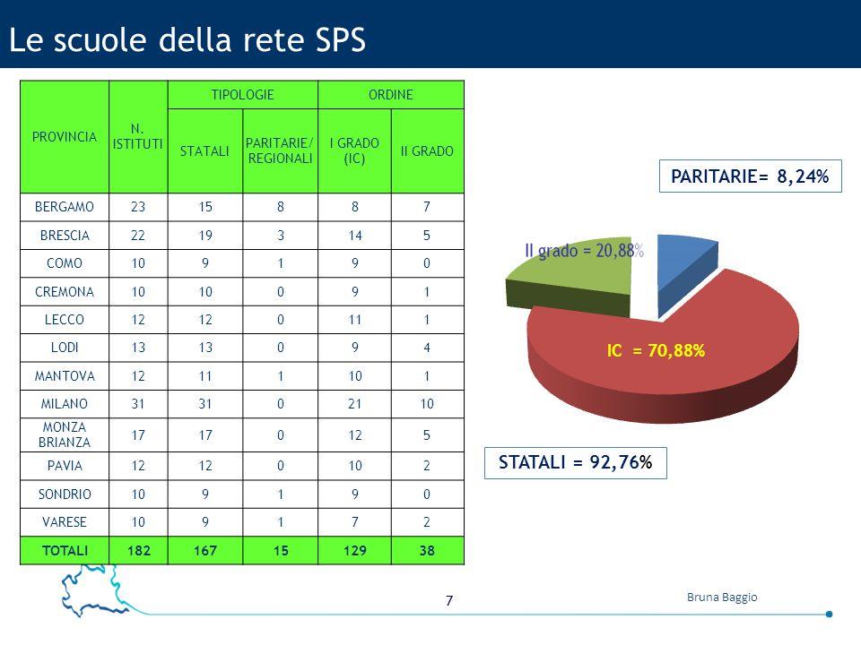 7 Bruna Baggio Le scuole della rete SPS PROVINCIA N.