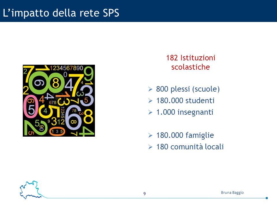 9 Bruna Baggio L'impatto della rete SPS 182 Istituzioni scolastiche  800 plessi (scuole)  180.000 studenti  1.000 insegnanti  180.000 famiglie  180 comunità locali