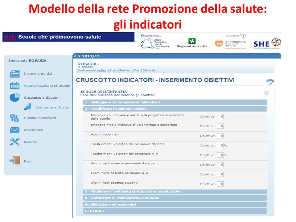 ferraboschi 2013 25 Modello della rete Promozione della salute: gli indicatori