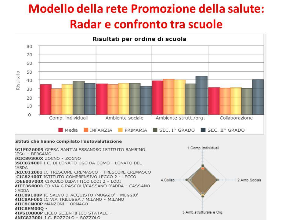 ferraboschi 2013 26 Modello della rete Promozione della salute: Radar e confronto tra scuole