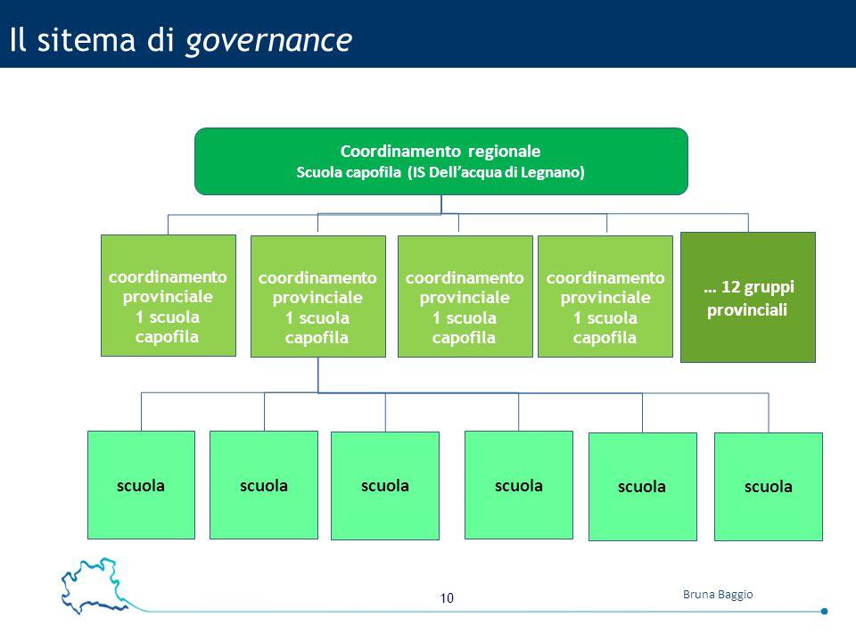 10 Bruna Baggio Coordinamento regionale Scuola capofila (IS Dell'acqua di Legnano) coordinamento provinciale 1 scuola capofila … 12 gruppi provinciali