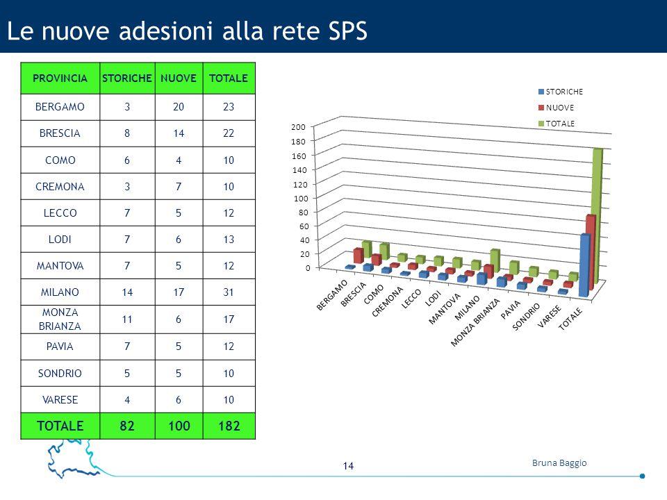 14 Bruna Baggio Le nuove adesioni alla rete SPS PROVINCIASTORICHENUOVETOTALE BERGAMO32023 BRESCIA81422 COMO6410 CREMONA3710 LECCO7512 LODI7613 MANTOVA