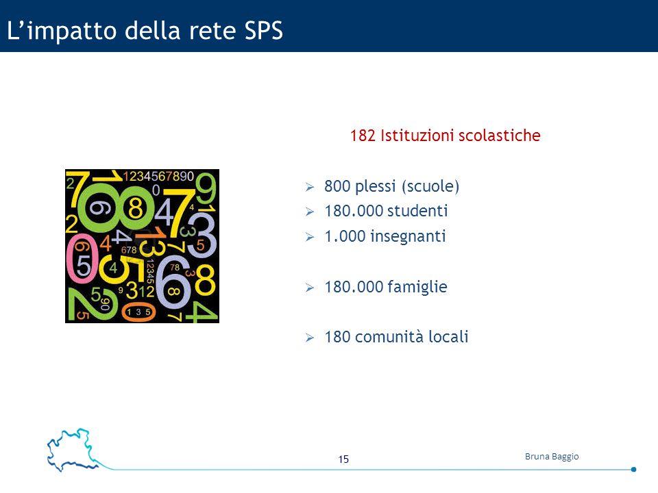 15 Bruna Baggio L'impatto della rete SPS 182 Istituzioni scolastiche  800 plessi (scuole)  180.000 studenti  1.000 insegnanti  180.000 famiglie 
