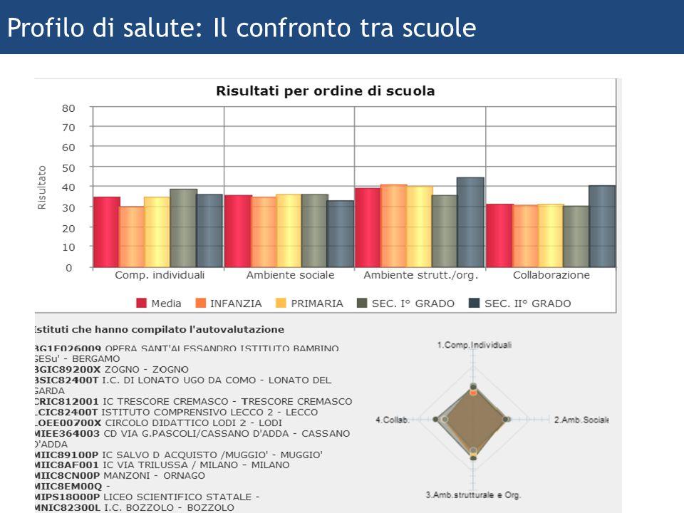 ferraboschi 2013 22 Profilo di salute: Il confronto tra scuole