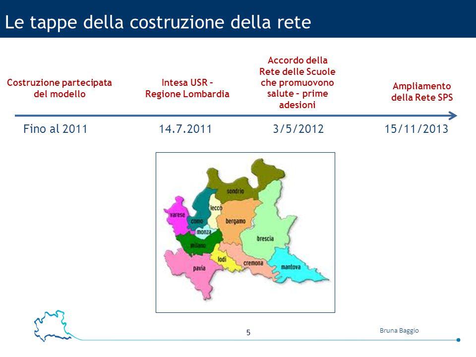 5 Bruna Baggio Le tappe della costruzione della rete Fino al 20113/5/2012 Intesa USR – Regione Lombardia Ampliamento della Rete SPS 15/11/2013 Accordo