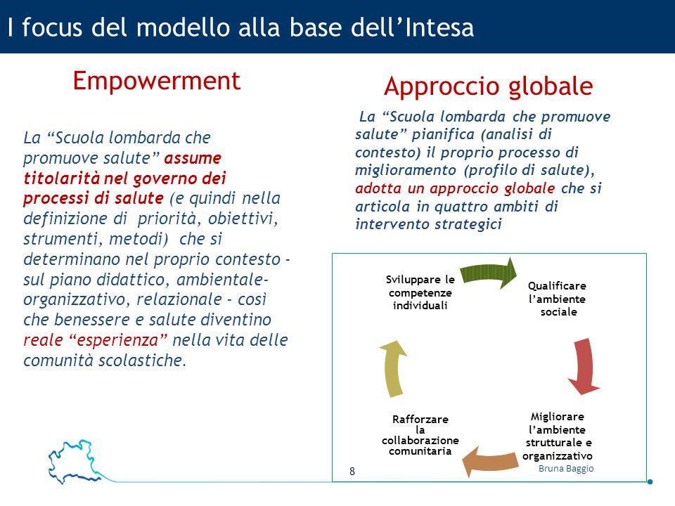"""8 Bruna Baggio I focus del modello alla base dell'Intesa Empowerment La """"Scuola lombarda che promuove salute"""" assume titolarità nel governo dei proces"""