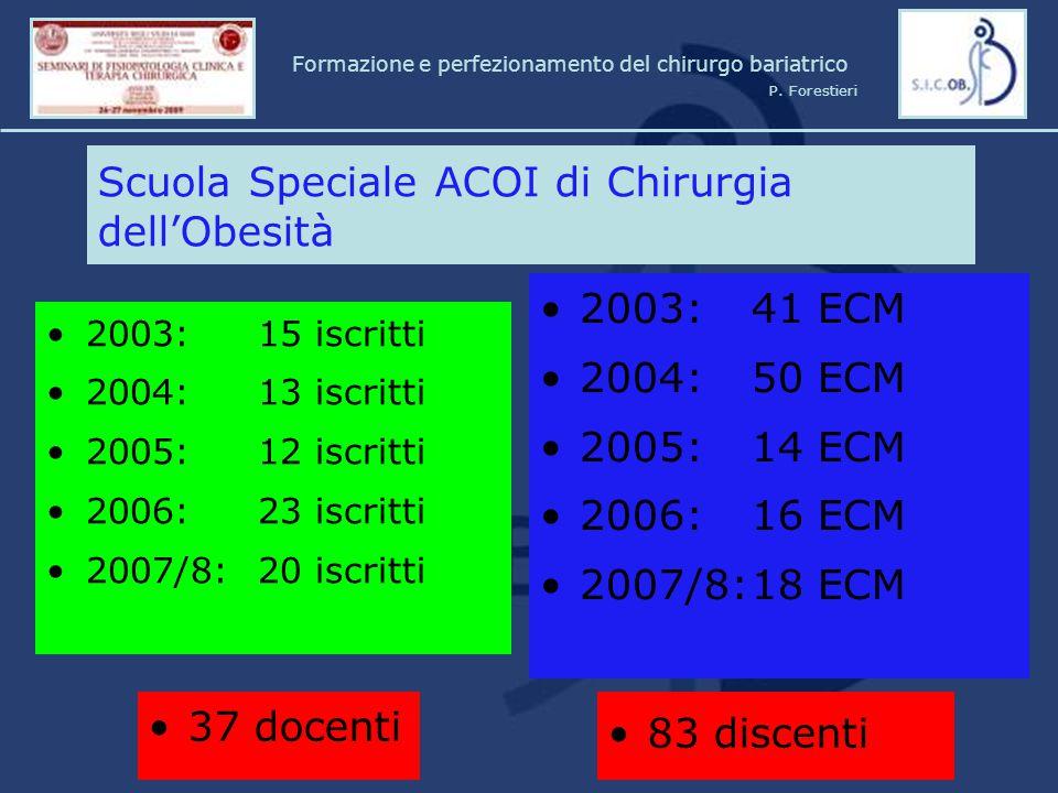 2003: 15 iscritti 2004: 13 iscritti 2005: 12 iscritti 2006: 23 iscritti 2007/8: 20 iscritti Scuola Speciale ACOI di Chirurgia dell'Obesità 2003: 41 EC