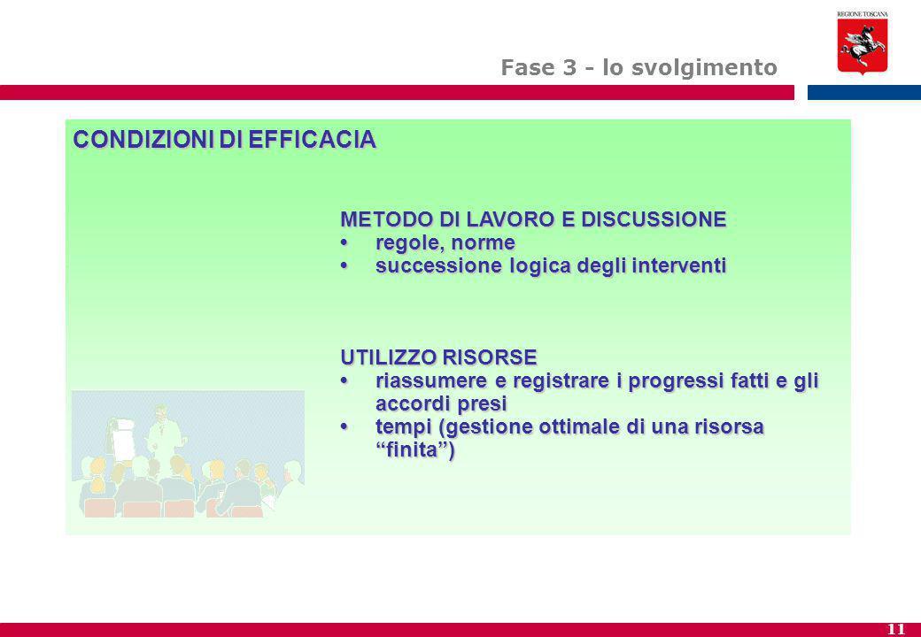 11 CONDIZIONI DI EFFICACIA METODO DI LAVORO E DISCUSSIONE regole, normeregole, norme successione logica degli interventisuccessione logica degli interventi UTILIZZO RISORSE riassumere e registrare i progressi fatti e gli accordi presiriassumere e registrare i progressi fatti e gli accordi presi tempi (gestione ottimale di una risorsa finita )tempi (gestione ottimale di una risorsa finita ) Fase 3 - lo svolgimento