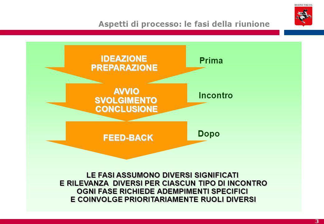 4 Fase ø - la ideazione PERCHE' RIUNIRSI.