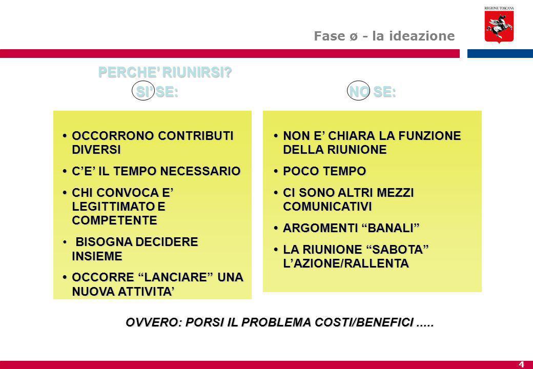 5 CONDIZIONI DI EFFICACIA PREPARARE UN ORDINE DEL GIORNO obiettiviobiettivi prioritàpriorità natura dell'incontro (informativo.