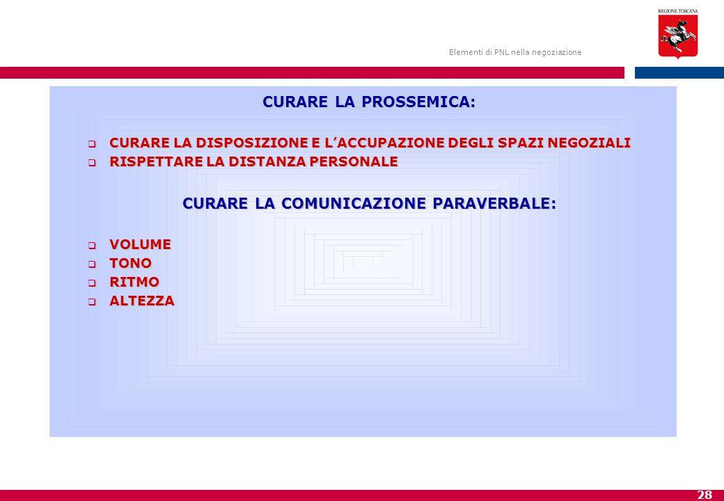 28 Elementi di PNL nella negoziazione CURARE LA PROSSEMICA:  CURARE LA DISPOSIZIONE E L'ACCUPAZIONE DEGLI SPAZI NEGOZIALI  RISPETTARE LA DISTANZA PERSONALE CURARE LA COMUNICAZIONE PARAVERBALE:  VOLUME  TONO  RITMO  ALTEZZA