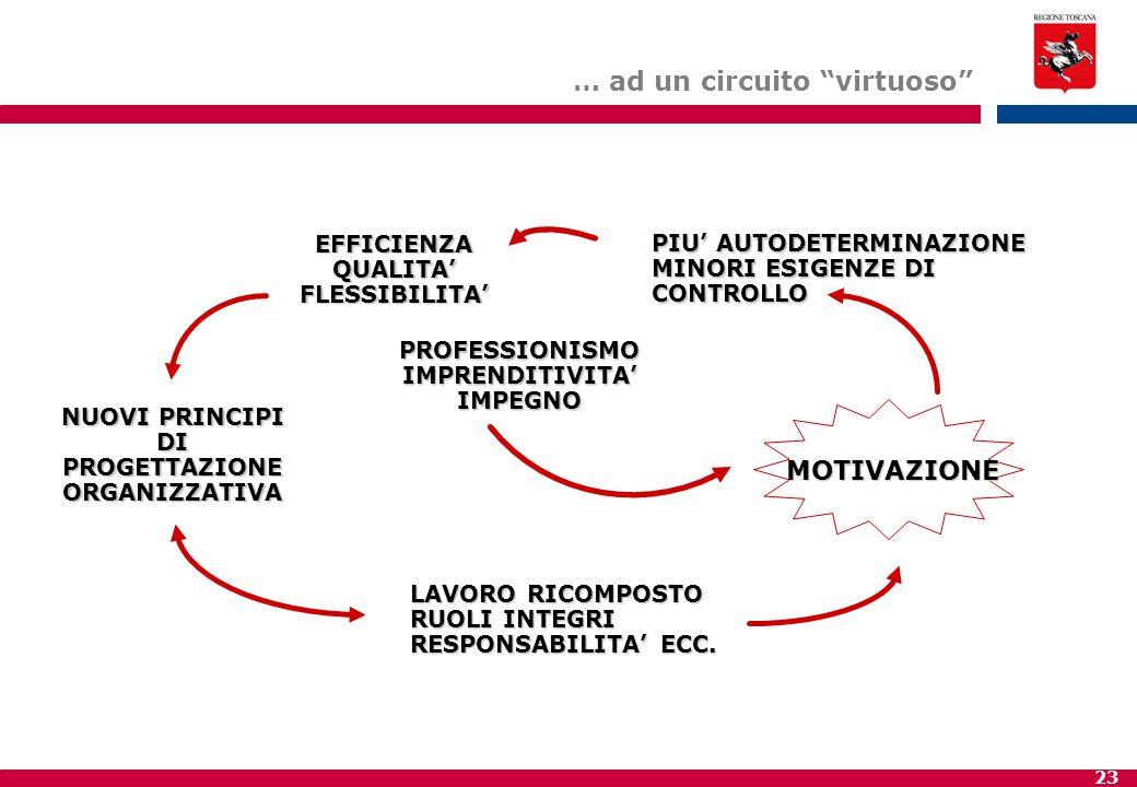 23 NUOVI PRINCIPI DI PROGETTAZIONE ORGANIZZATIVA LAVORO RICOMPOSTO RUOLI INTEGRI RESPONSABILITA' ECC.
