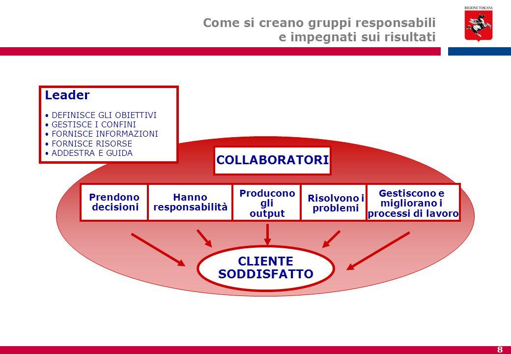 8 Leader DEFINISCE GLI OBIETTIVI GESTISCE I CONFINI FORNISCE INFORMAZIONI FORNISCE RISORSE ADDESTRA E GUIDA COLLABORATORI CLIENTE SODDISFATTO Producono gli output Hanno responsabilità Prendono decisioni Risolvono i problemi Gestiscono e migliorano i processi di lavoro Come si creano gruppi responsabili e impegnati sui risultati
