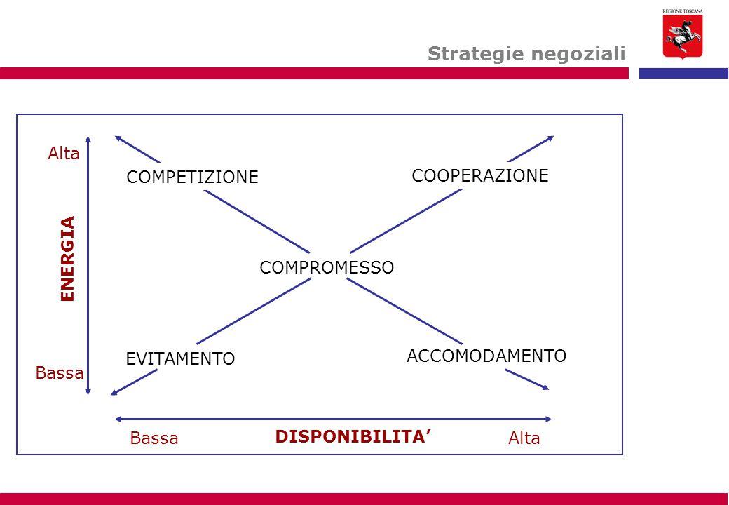 Strategie negoziali COMPROMESSO DISPONIBILITA' ENERGIA Alta Bassa EVITAMENTO Bassa ACCOMODAMENTO COOPERAZIONE COMPETIZIONE