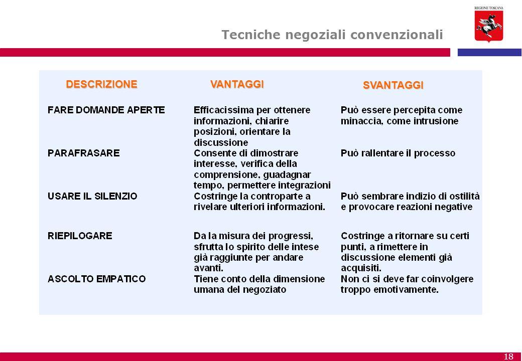 18 Tecniche negoziali convenzionali DESCRIZIONEVANTAGGI SVANTAGGI