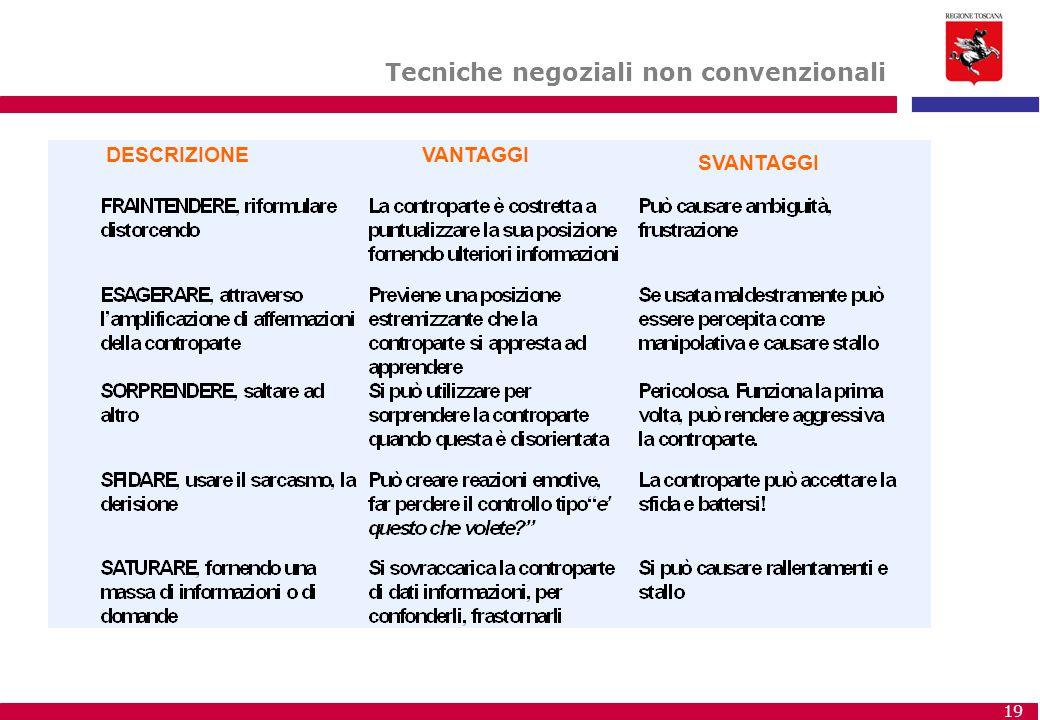 19 Tecniche negoziali non convenzionali DESCRIZIONEVANTAGGI SVANTAGGI