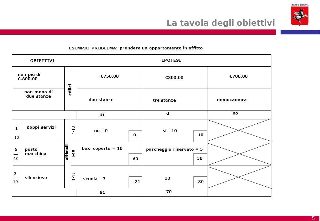 5 OBIETTIVI IPOTESI 10 ESEMPIO PROBLEMA:prendere un appartamento in affitto non più di €.800.00 non meno di due stanze €750.00 €800.00 €700.00 due sta