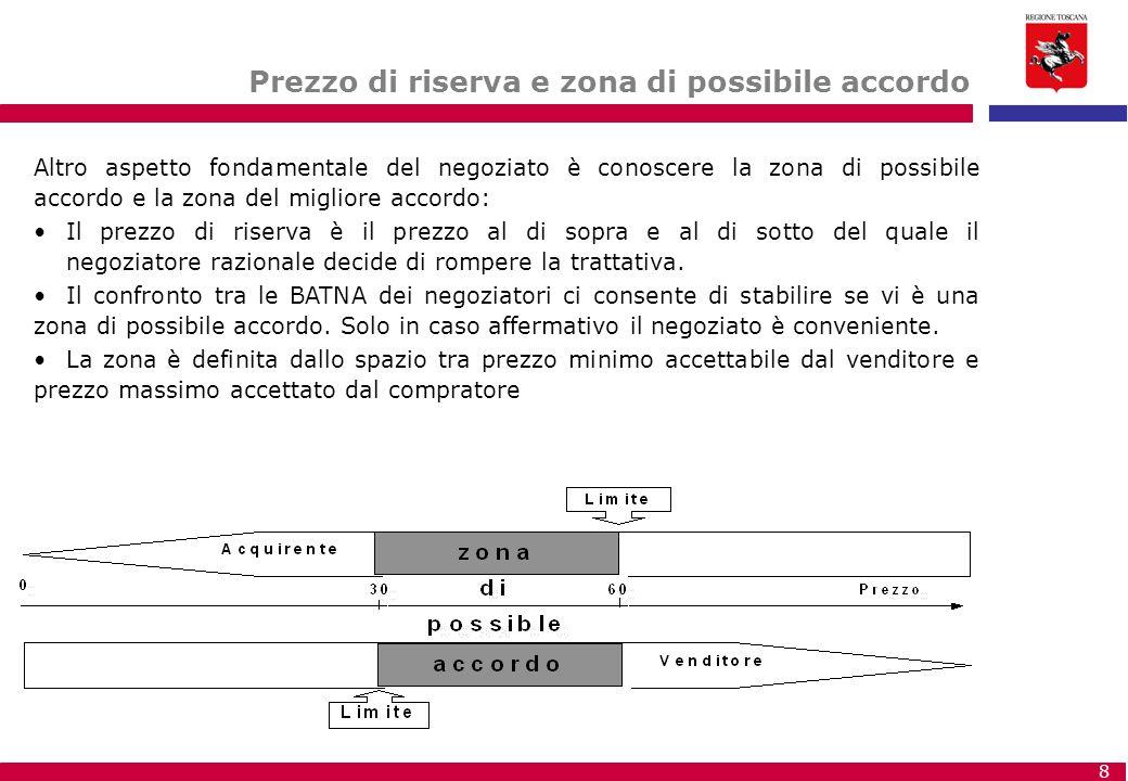 8 Altro aspetto fondamentale del negoziato è conoscere la zona di possibile accordo e la zona del migliore accordo: Il prezzo di riserva è il prezzo a