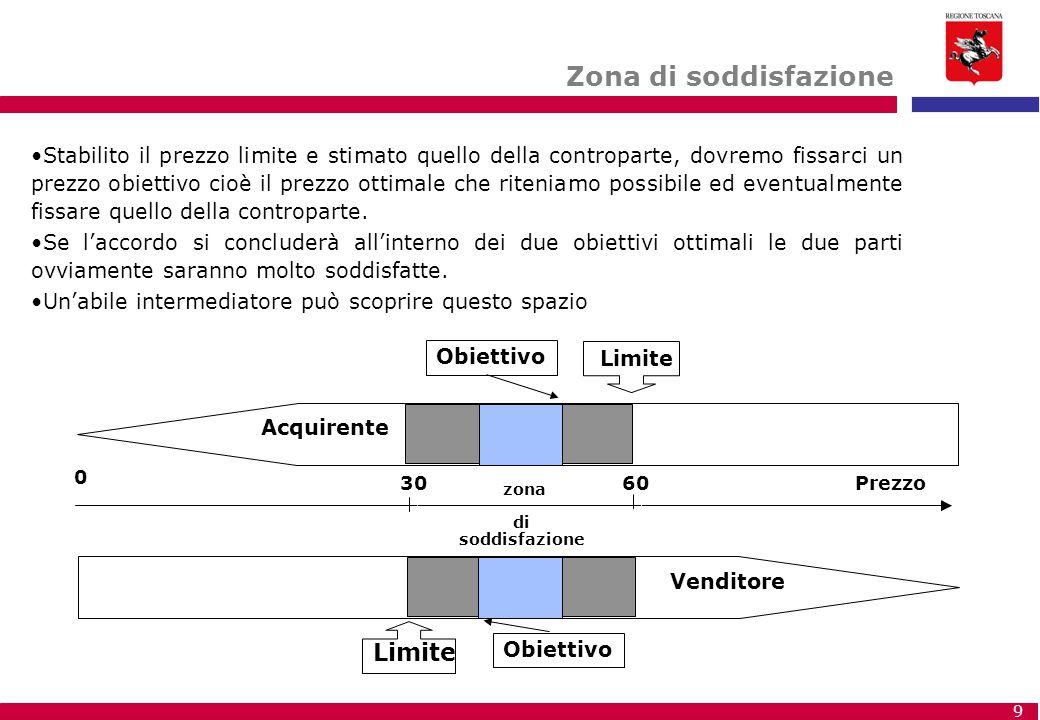 20 Tattiche negoziali 1) TIRARE DRITTO 2) DARE CORDA 3) TEMPOREGGIARE, FARE OSTRUZIONISMO 4) VARIAZIONE IMPULSIVA 5) DEVIAZIONE 6) FATTO COMPIUTO 7) SPARARE ALTO / SPARARE BASSO 8) ESPLOSIONE EMOTIVA 9) TATTICA DEL TACCAGNO 10) NON SO SE POSSO 11) ULTIMATUM 12) RICHIESTA DELL'ULTIMO MINUTO 13) NON ASSUMERE IMPEGNI PRECISI 14) INIZIARE CON UN'OFFERTA DICHIARATA FINALE 15) CHIEDERE UNA SOSPENSIONE E UN AGGIORNAMENTO