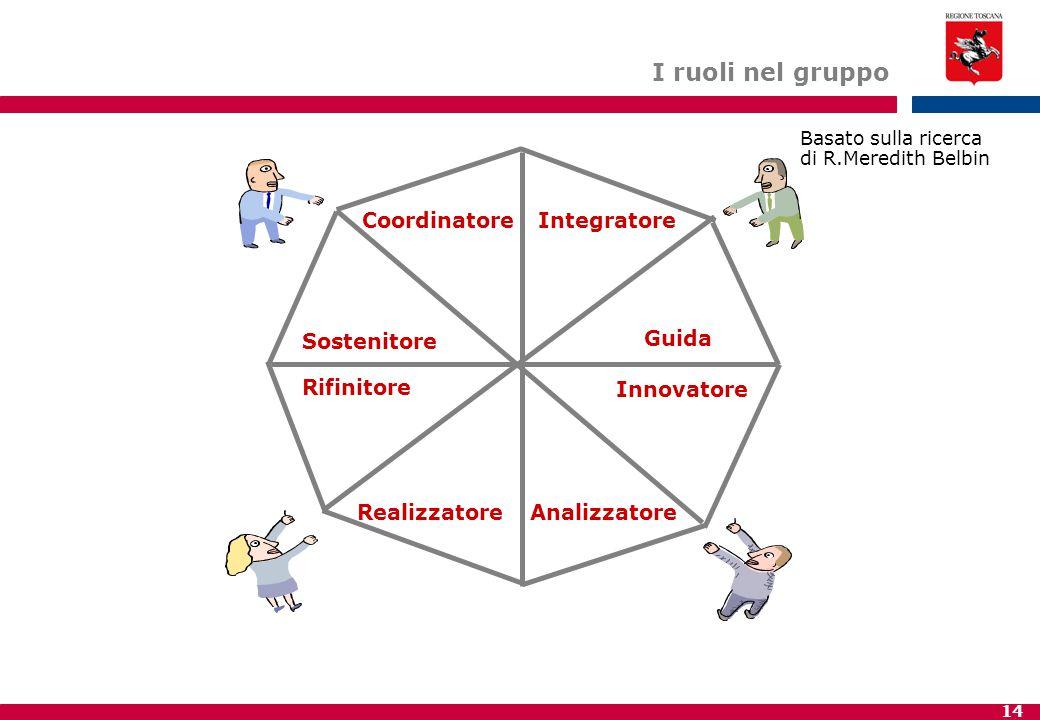 14 Basato sulla ricerca di R.Meredith Belbin CoordinatoreIntegratore Guida Innovatore AnalizzatoreRealizzatore Rifinitore Sostenitore I ruoli nel gruppo
