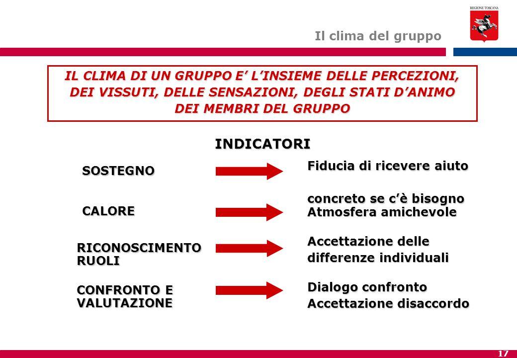 17 Il clima del gruppo IL CLIMA DI UN GRUPPO E' L'INSIEME DELLE PERCEZIONI, DEI VISSUTI, DELLE SENSAZIONI, DEGLI STATI D'ANIMO DEI MEMBRI DEL GRUPPO CALORE SOSTEGNO RICONOSCIMENTO RUOLI CONFRONTO E VALUTAZIONE INDICATORI Fiducia di ricevere aiuto concreto se c'è bisogno Atmosfera amichevole Accettazione delle differenze individuali Dialogo confronto Accettazione disaccordo