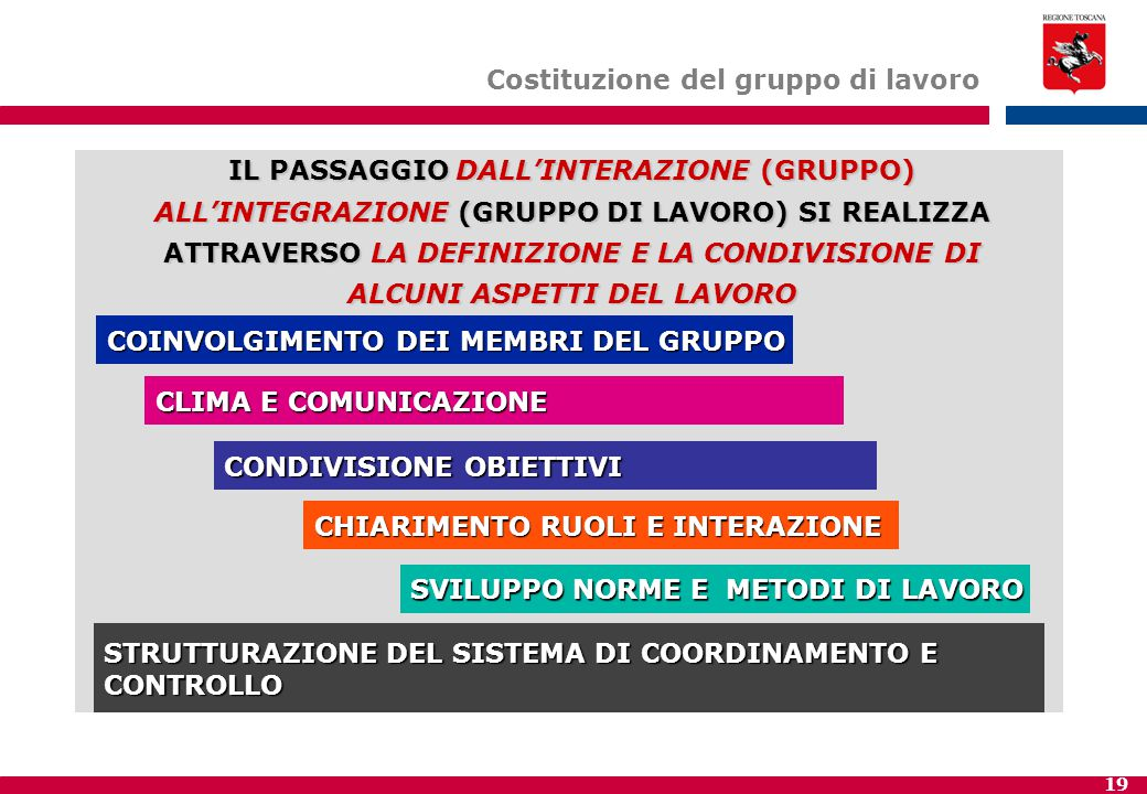 19 Costituzione del gruppo di lavoro IL PASSAGGIO DALL'INTERAZIONE (GRUPPO) ALL'INTEGRAZIONE (GRUPPO DI LAVORO) SI REALIZZA ATTRAVERSO LA DEFINIZIONE E LA CONDIVISIONE DI ALCUNI ASPETTI DEL LAVORO COINVOLGIMENTO DEI MEMBRI DEL GRUPPO CLIMA E COMUNICAZIONE CONDIVISIONE OBIETTIVI CHIARIMENTO RUOLI E INTERAZIONE SVILUPPO NORME E METODI DI LAVORO STRUTTURAZIONE DEL SISTEMA DI COORDINAMENTO E CONTROLLO
