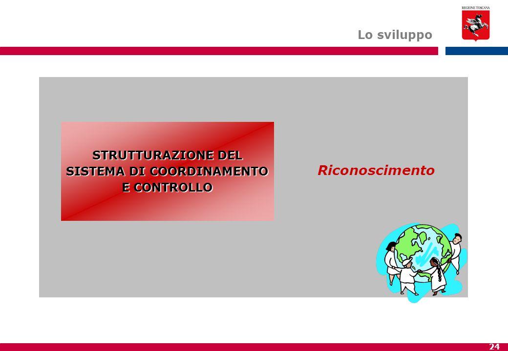 24 STRUTTURAZIONE DEL SISTEMA DI COORDINAMENTO E CONTROLLO Lo sviluppo Riconoscimento