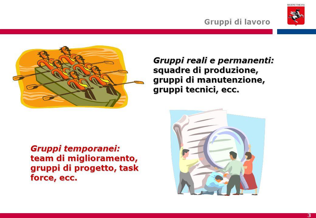 3 Gruppi di lavoro Gruppi reali e permanenti: squadre di produzione, gruppi di manutenzione, gruppi tecnici, ecc.
