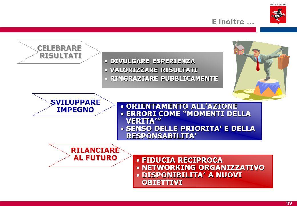 32 FIDUCIA RECIPROCAFIDUCIA RECIPROCA NETWORKING ORGANIZZATIVONETWORKING ORGANIZZATIVO DISPONIBILITA' A NUOVI OBIETTIVIDISPONIBILITA' A NUOVI OBIETTIVI ORIENTAMENTO ALL'AZIONEORIENTAMENTO ALL'AZIONE ERRORI COME MOMENTI DELLA VERITA' ERRORI COME MOMENTI DELLA VERITA' SENSO DELLE PRIORITA' E DELLA RESPONSABILITA'SENSO DELLE PRIORITA' E DELLA RESPONSABILITA' CELEBRARERISULTATI DIVULGARE ESPERIENZADIVULGARE ESPERIENZA VALORIZZARE RISULTATIVALORIZZARE RISULTATI RINGRAZIARE PUBBLICAMENTERINGRAZIARE PUBBLICAMENTE SVILUPPAREIMPEGNO RILANCIARE AL FUTURO E inoltre...