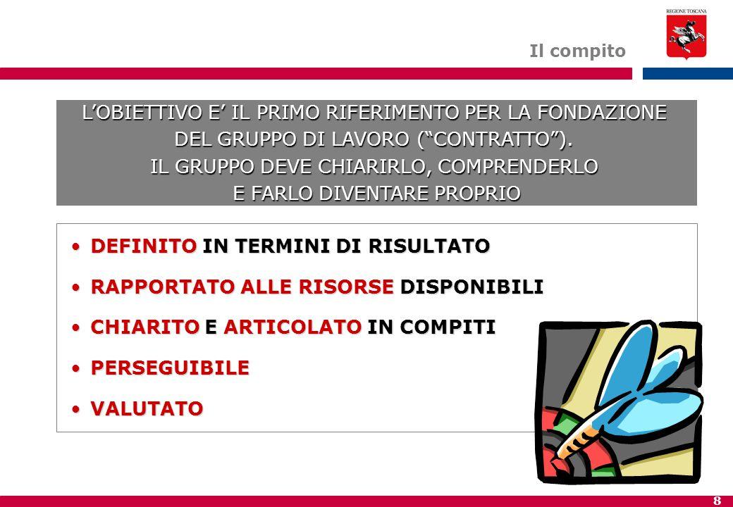 8 DEFINITO IN TERMINI DI RISULTATODEFINITO IN TERMINI DI RISULTATO RAPPORTATO ALLE RISORSE DISPONIBILIRAPPORTATO ALLE RISORSE DISPONIBILI CHIARITO E ARTICOLATO IN COMPITICHIARITO E ARTICOLATO IN COMPITI PERSEGUIBILEPERSEGUIBILE VALUTATOVALUTATO L'OBIETTIVO E' IL PRIMO RIFERIMENTO PER LA FONDAZIONE DEL GRUPPO DI LAVORO ( CONTRATTO ).