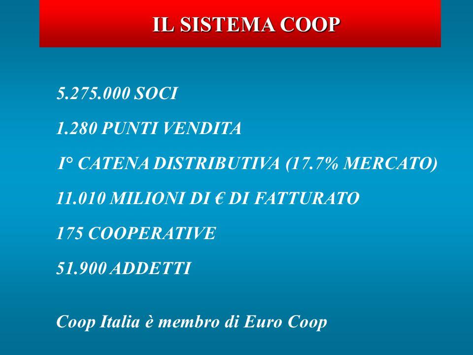 IL SISTEMA COOP 5.275.000 SOCI 1.280 PUNTI VENDITA I° CATENA DISTRIBUTIVA (17.7% MERCATO) 11.010 MILIONI DI € DI FATTURATO 175 COOPERATIVE 51.900 ADDETTI Coop Italia è membro di Euro Coop