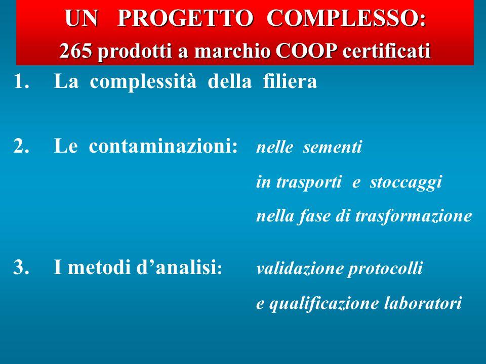UNPROGETTOCOMPLESSO: UN PROGETTO COMPLESSO: 265 prodotti a marchio COOP certificati 1.