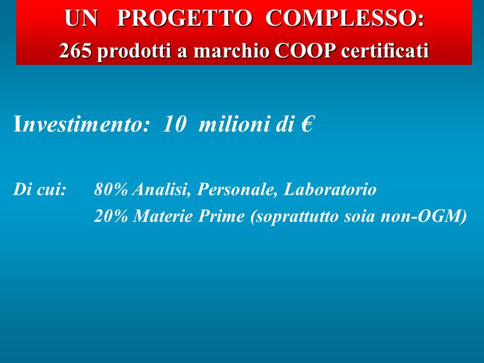 UNPROGETTOCOMPLESSO: UN PROGETTO COMPLESSO: 265 prodotti a marchio COOP certificati Investimento: 10 milioni di € Di cui: 80% Analisi, Personale, Laboratorio 20% Materie Prime (soprattutto soia non-OGM)