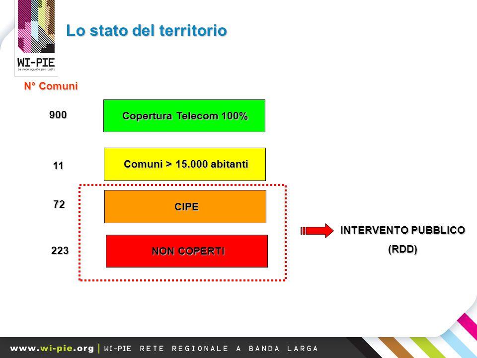 Lo stato del territorio Copertura Telecom 100% Comuni > 15.000 abitanti CIPE NON COPERTI 900 11 72 223 N° Comuni INTERVENTO PUBBLICO (RDD)