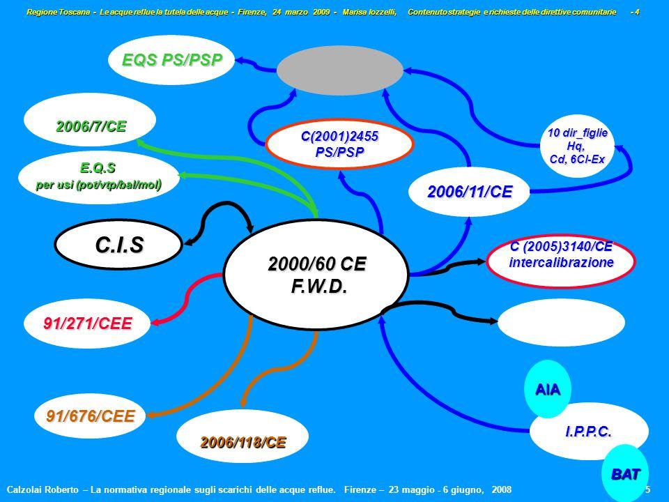 C (2005)3140/CE intercalibrazione 2000/60 CE F.W.D.
