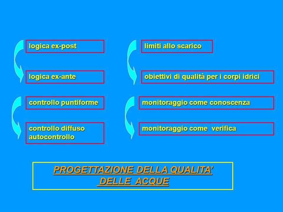 Direttiva 91/271/CEE - Recepimento La direttiva è recepita in Italia con il decreto legislativo 11 maggio 1999, n.