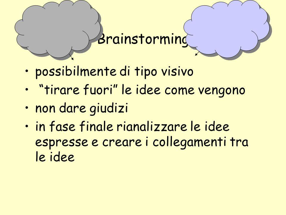 Brainstorming possibilmente di tipo visivo tirare fuori le idee come vengono non dare giudizi in fase finale rianalizzare le idee espresse e creare i collegamenti tra le idee