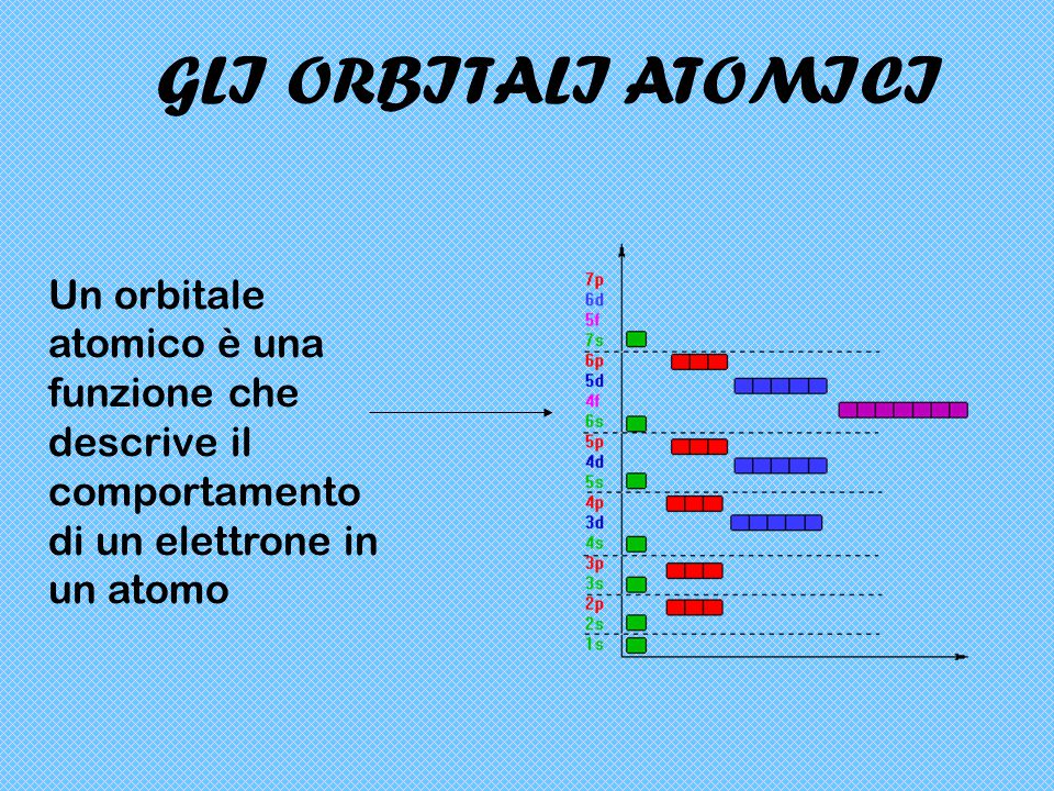 GLI ORBITALI ATOMICI Un orbitale atomico è una funzione che descrive il comportamento di un elettrone in un atomo