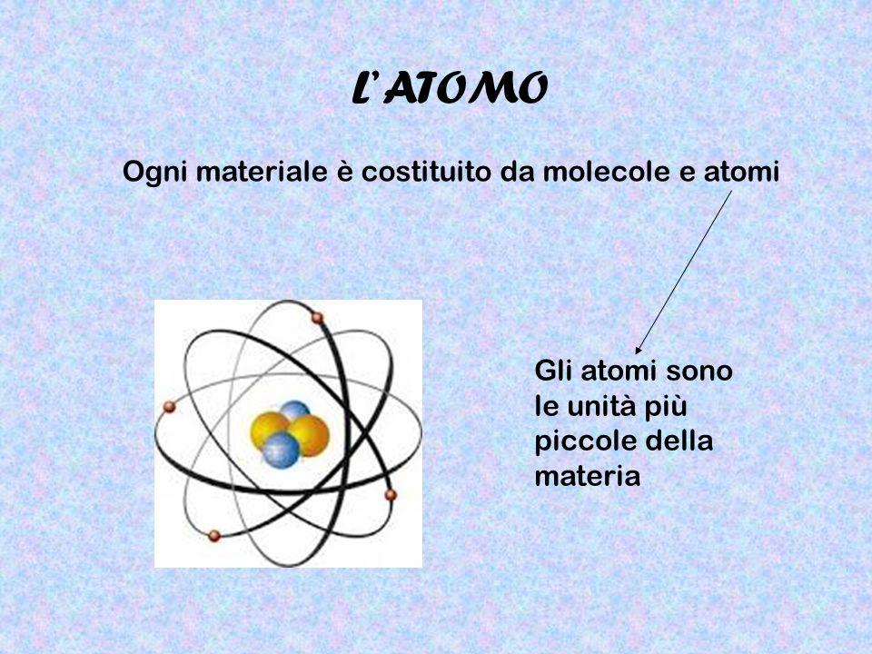 Ogni materiale è costituito da molecole e atomi Gli atomi sono le unità più piccole della materia L' ATOMO