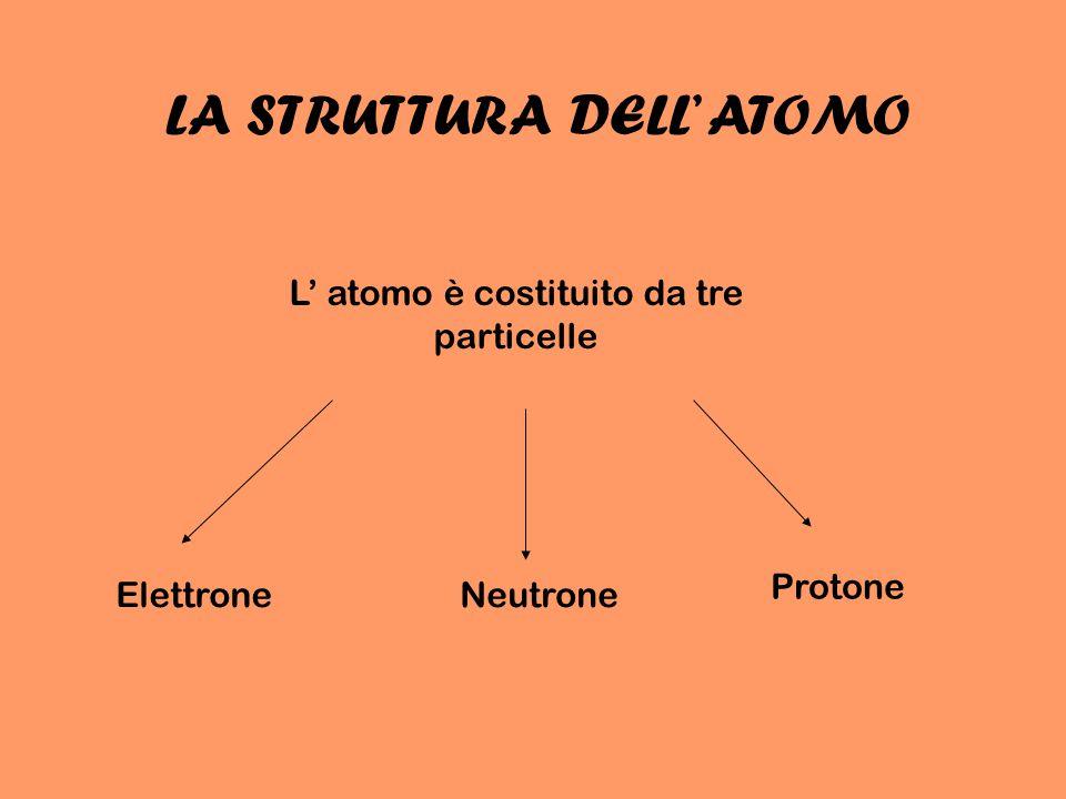 ELETTRONE L' elettrone è una particella con carica negativa (-) Gira attorno al nucleo senza scappare perchè la sua carica negativa è attratta da quella positiva