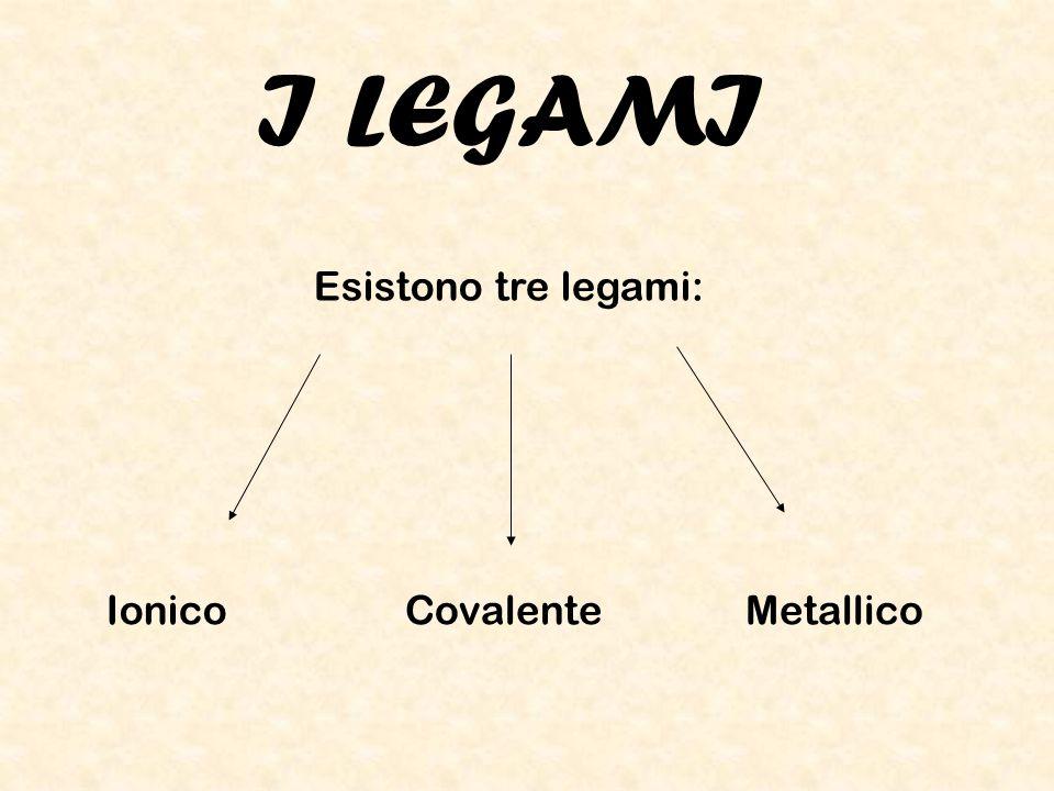 LEGAME IONICO Si definisce legame ionico la forza di attrazione elettrostatica che si stabilisce tra due ioni di carica opposta.
