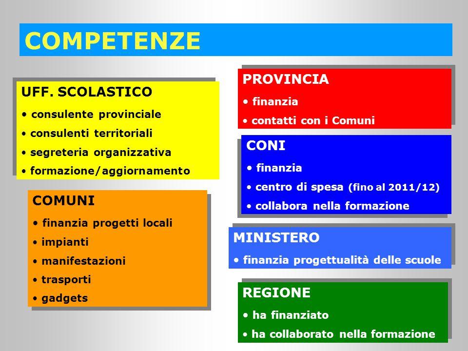 COMPETENZE CONI finanzia centro di spesa (fino al 2011/12) collabora nella formazione CONI finanzia centro di spesa (fino al 2011/12) collabora nella formazione UFF.