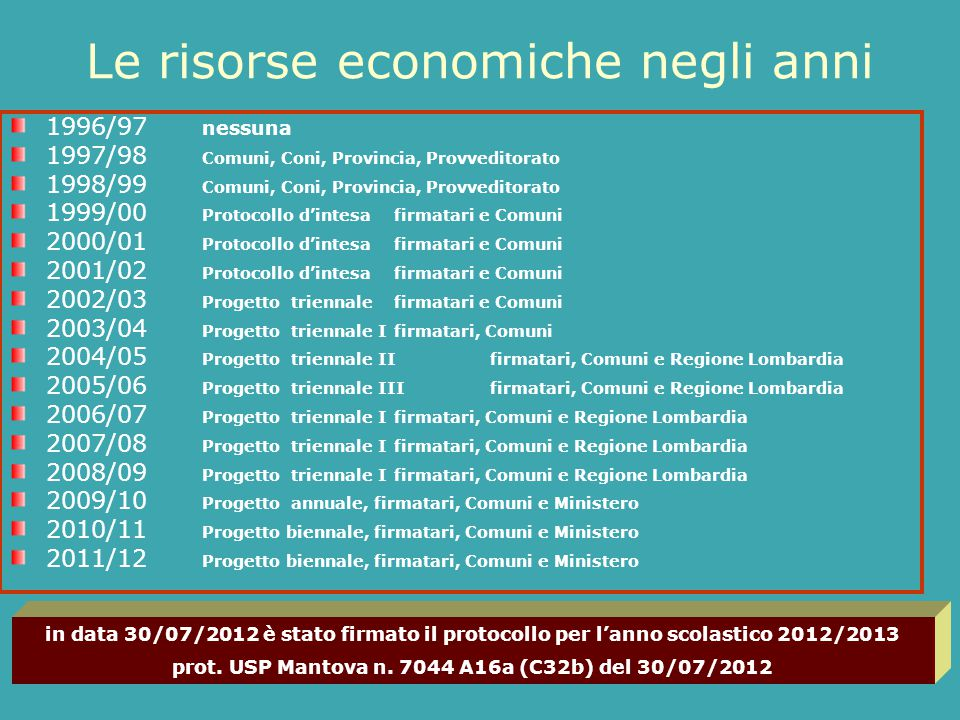 Le risorse economiche negli anni 1996/97 nessuna 1997/98 Comuni, Coni, Provincia, Provveditorato 1998/99 Comuni, Coni, Provincia, Provveditorato 1999/00 Protocollo d'intesafirmatari e Comuni 2000/01 Protocollo d'intesa firmatari e Comuni 2001/02 Protocollo d'intesafirmatari e Comuni 2002/03 Progetto triennale firmatari e Comuni 2003/04 Progetto triennale Ifirmatari, Comuni 2004/05 Progetto triennale IIfirmatari, Comuni e Regione Lombardia 2005/06 Progetto triennale IIIfirmatari, Comuni e Regione Lombardia 2006/07 Progetto triennale Ifirmatari, Comuni e Regione Lombardia 2007/08 Progetto triennale Ifirmatari, Comuni e Regione Lombardia 2008/09 Progetto triennale Ifirmatari, Comuni e Regione Lombardia 2009/10 Progetto annuale, firmatari, Comuni e Ministero 2010/11 Progetto biennale, firmatari, Comuni e Ministero 2011/12 Progetto biennale, firmatari, Comuni e Ministero in data 30/07/2012 è stato firmato il protocollo per l'anno scolastico 2012/2013 prot.