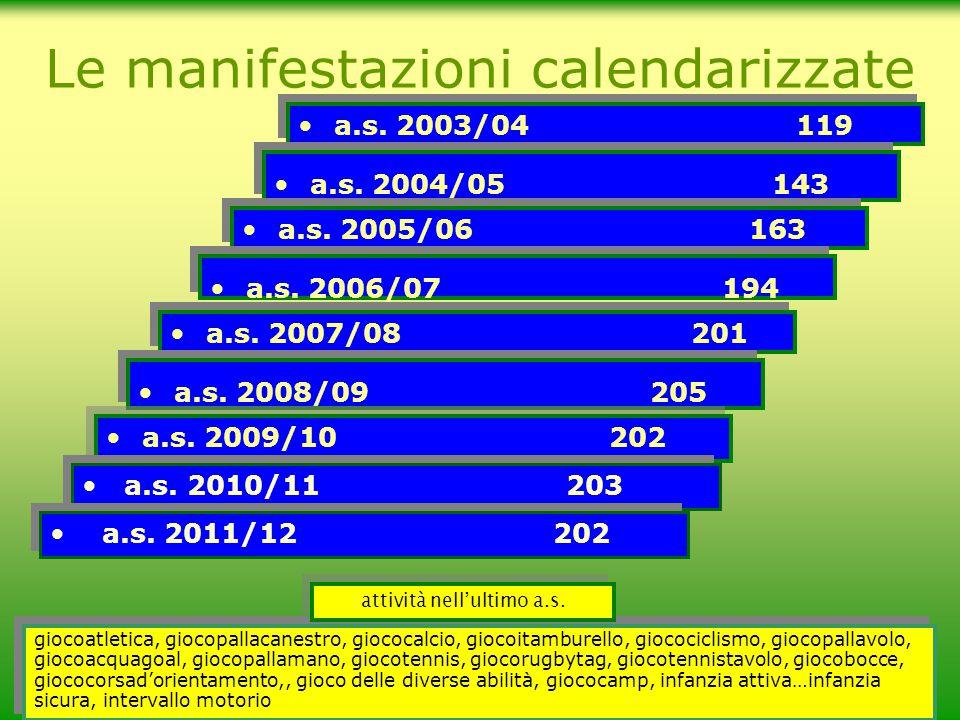 a.s.2003/04 119 Le manifestazioni calendarizzate a.s.