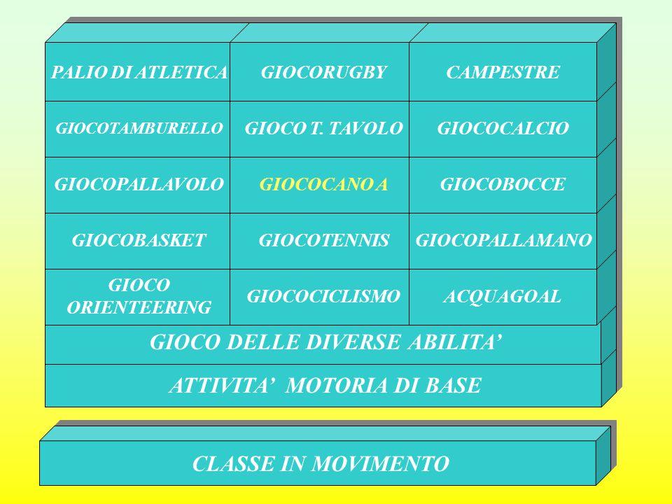 ATTIVITA' MOTORIA DI BASE GIOCO DELLE DIVERSE ABILITA' GIOCO ORIENTEERING GIOCO ORIENTEERING GIOCOCICLISMO ACQUAGOAL GIOCOBASKET GIOCOTENNIS GIOCOPALLAMANO GIOCOPALLAVOLO GIOCOCANO A GIOCOBOCCE GIOCOTAMBURELLO GIOCO T.