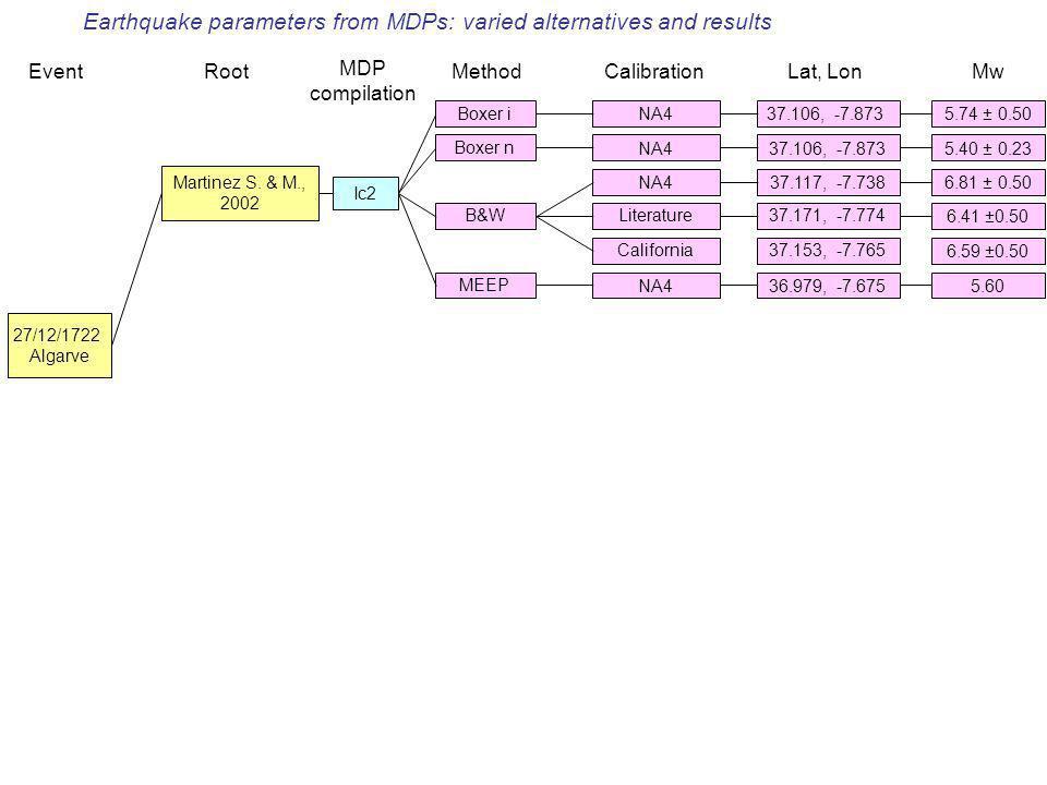 Nuovi dati macrosismici e loro utilizzoBologna, 23 giugno 2008 27/12/1722 Algarve Martinez S. & M., 2002 Boxer iNA4 Boxer nNA4 EventRoot MDP compilati