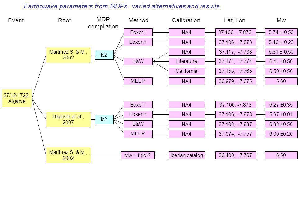 Nuovi dati macrosismici e loro utilizzoBologna, 23 giugno 2008 27/12/1722 Algarve Martinez S.