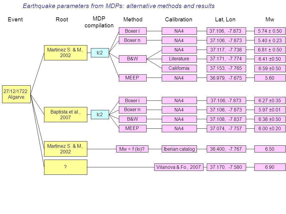 Nuovi dati macrosismici e loro utilizzoBologna, 23 giugno 2008 27/12/1722 Algarve Martinez S. & M., 2002 Boxer iNA4 Boxer nNA4 Baptista et al., 2007 E