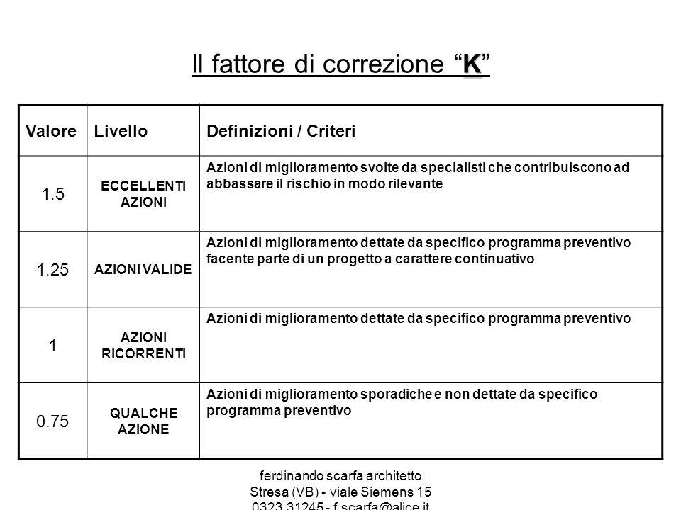 ferdinando scarfa architetto Stresa (VB) - viale Siemens 15 0323.31245 - f.scarfa@alice.it K Il fattore di correzione K ValoreLivelloDefinizioni / Criteri 1.5 ECCELLENTI AZIONI Azioni di miglioramento svolte da specialisti che contribuiscono ad abbassare il rischio in modo rilevante 1.25 AZIONI VALIDE Azioni di miglioramento dettate da specifico programma preventivo facente parte di un progetto a carattere continuativo 1 AZIONI RICORRENTI Azioni di miglioramento dettate da specifico programma preventivo 0.75 QUALCHE AZIONE Azioni di miglioramento sporadiche e non dettate da specifico programma preventivo