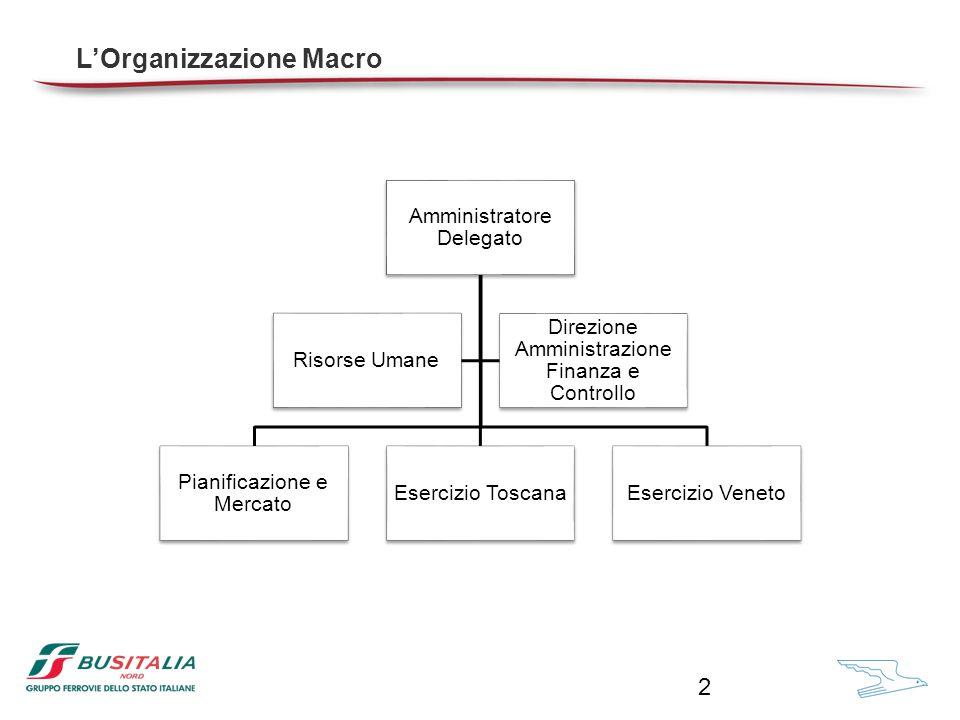 Amministratore Delegato Pianificazione e Mercato Esercizio ToscanaEsercizio Veneto Risorse Umane Direzione Amministrazione Finanza e Controllo L'Organizzazione Macro 2